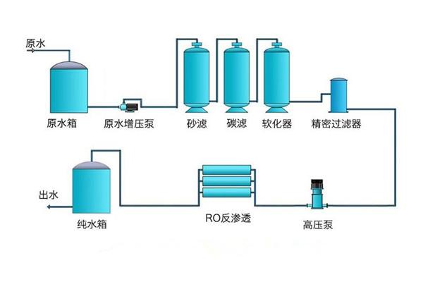 反渗透水处理设备工艺流程图