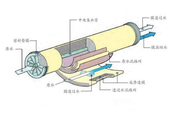 反渗透水处理设备膜工作示意图
